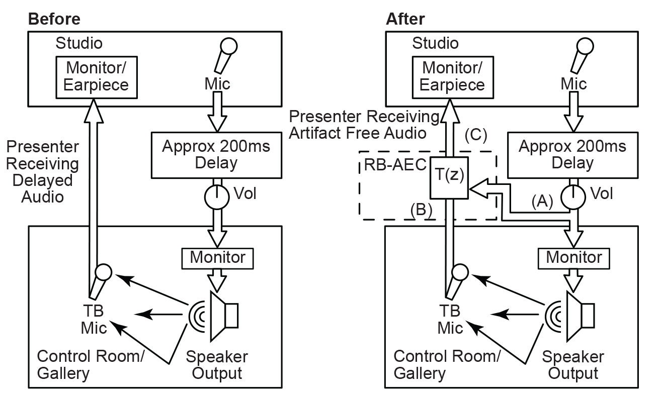 Sonifex Rb Aec Acoustic Echo Canceller Voice Changer Circuit Diagram See Larger Image