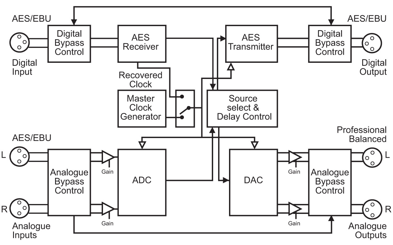 Sonifex Rb Ds2 Stereo Delay Synchroniser And Time Zone Circuit Block Diagram Software This Product Has Settings That Can Be Adjusted Using The Sci Serial Control Interface To Download A Copy Of