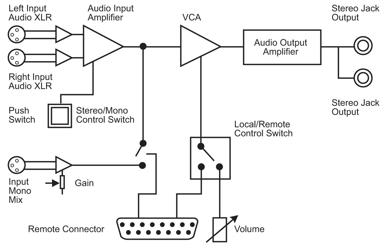 Sonifex Rb Hd1 Stereo Headphone Amplifier Wiring Diagram Further For Xlr To 1 4 Jack See Larger Image