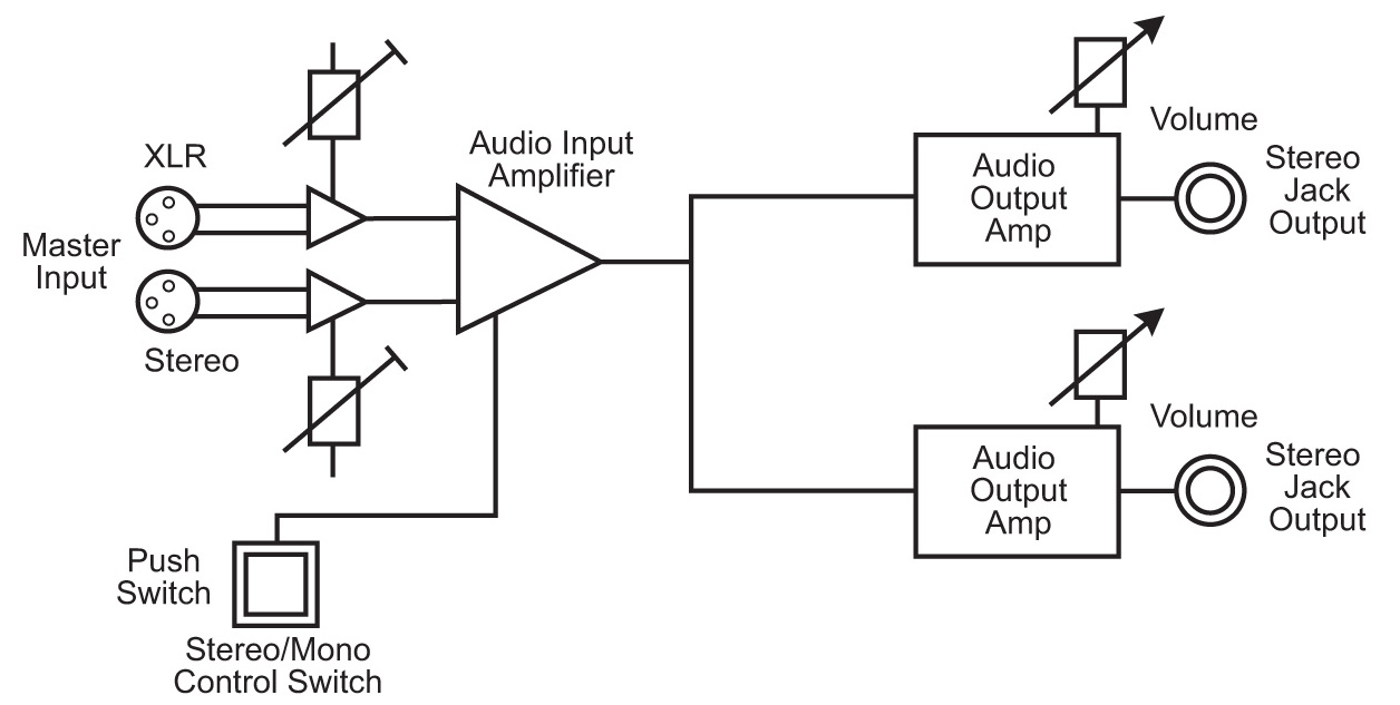 Mono Amp Wiring Block Diagram Electrical Stinger Vs Stereo Headphone Library Rh 61 Codingcommunity De Alpine Speakers To