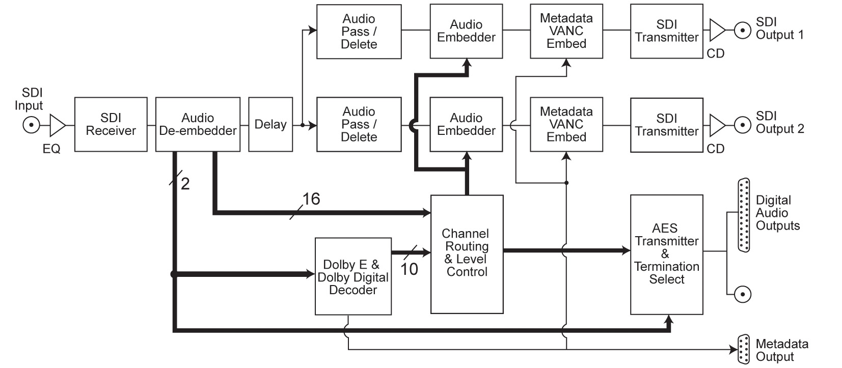 Sonifex RB-VHDDD8 3G/HD/SD-SDI Dolby® E & Dolby Digital Decoder & De