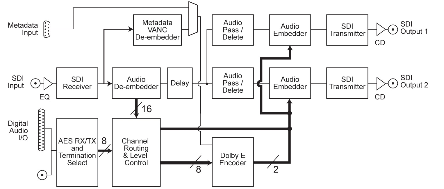 Sonifex Rb Vhedd8 3g Hd Sd Sdi Dolby E Encoder Embedder 4 To 16 Decoder Logic Diagram See Larger Image