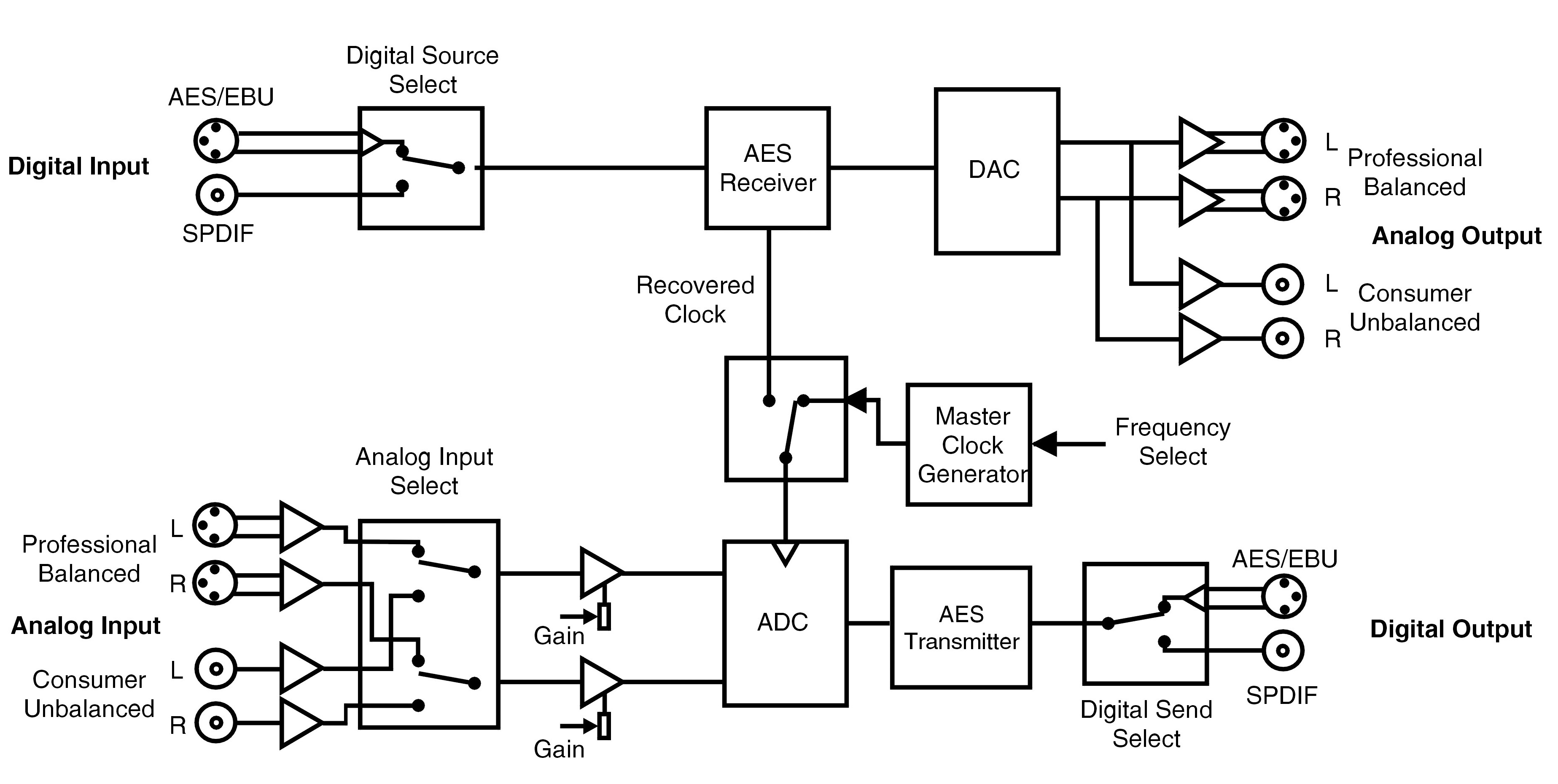 A D Conversion Block Diagram Wiring Will Be Thing Analog Audio Converter Parts Auto Catalog And Math Diagrams