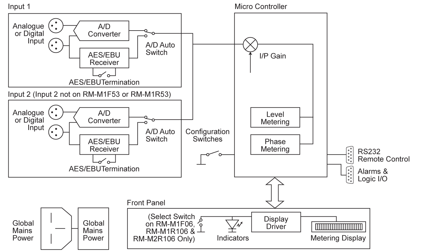 Reference Monitor Meters Block Diagram. See larger image >