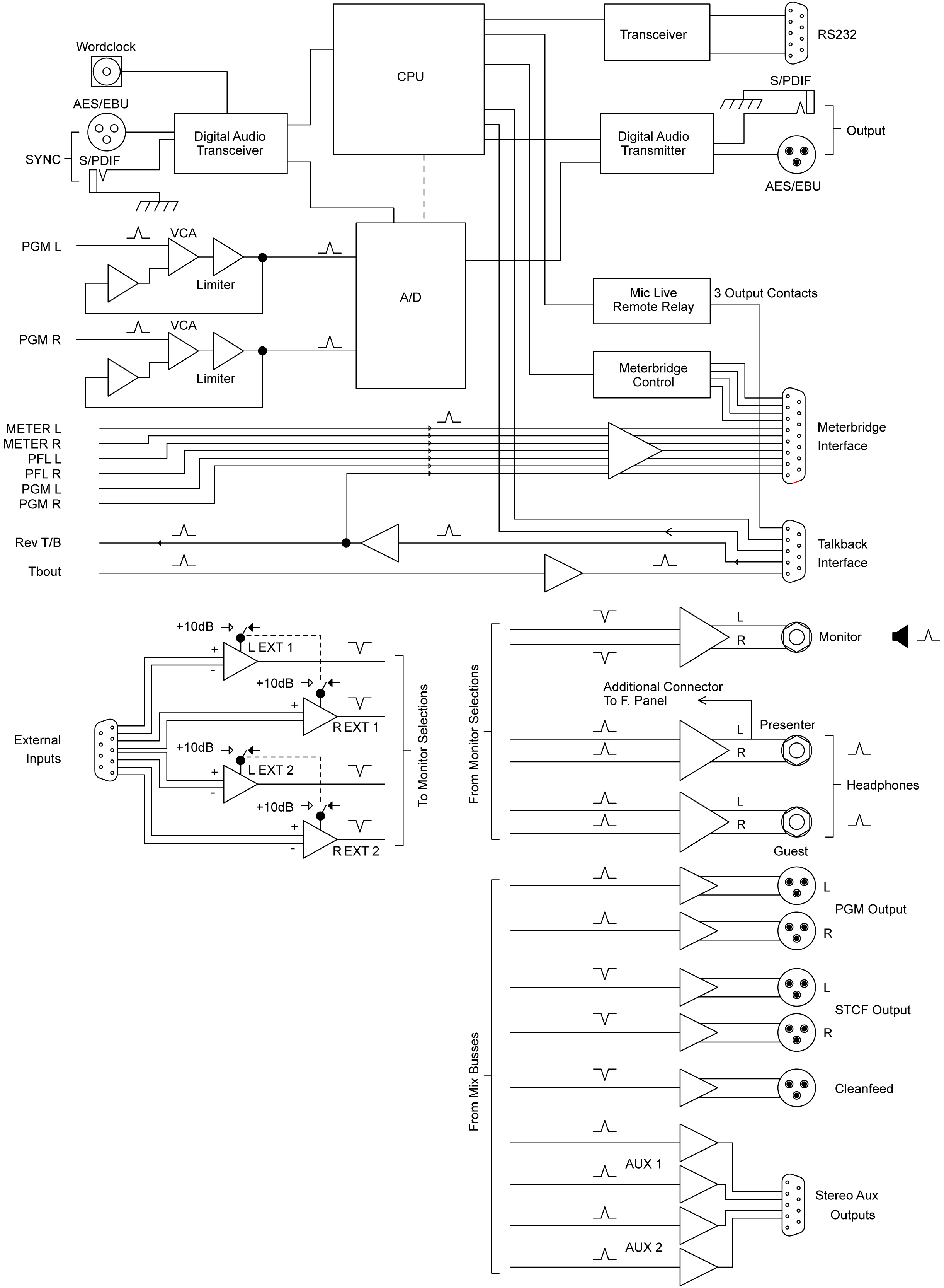 Sonifex S1 Digital Analogue Radio Broadcast Mixer Diagram Additionally Rca Connector Wiring On Xlr Microphone Monitoring Metering