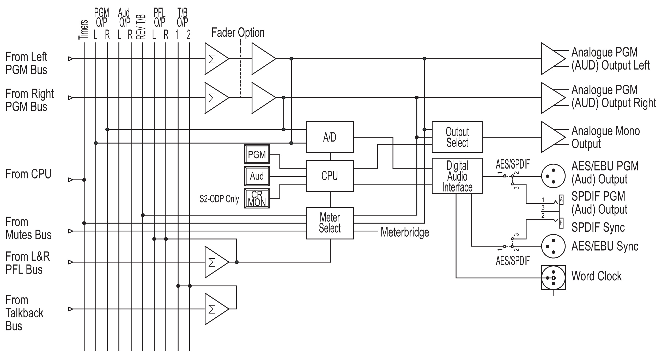 s pdif wiring diagram home studio manual e books Home Camera Wiring Diagram s pdif wiring diagram home studio wiring library