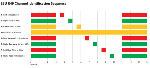 EBU R49 Channel Identification Sequence Chart