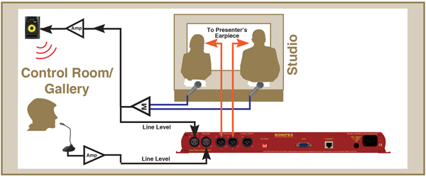 RB-AEC Delayed presenter audio diagram