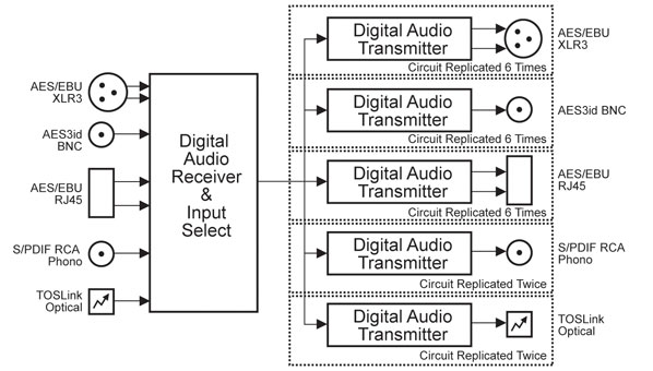 Sonifex RB-DDA22 Digital Audio Distribution Amplifier With ...