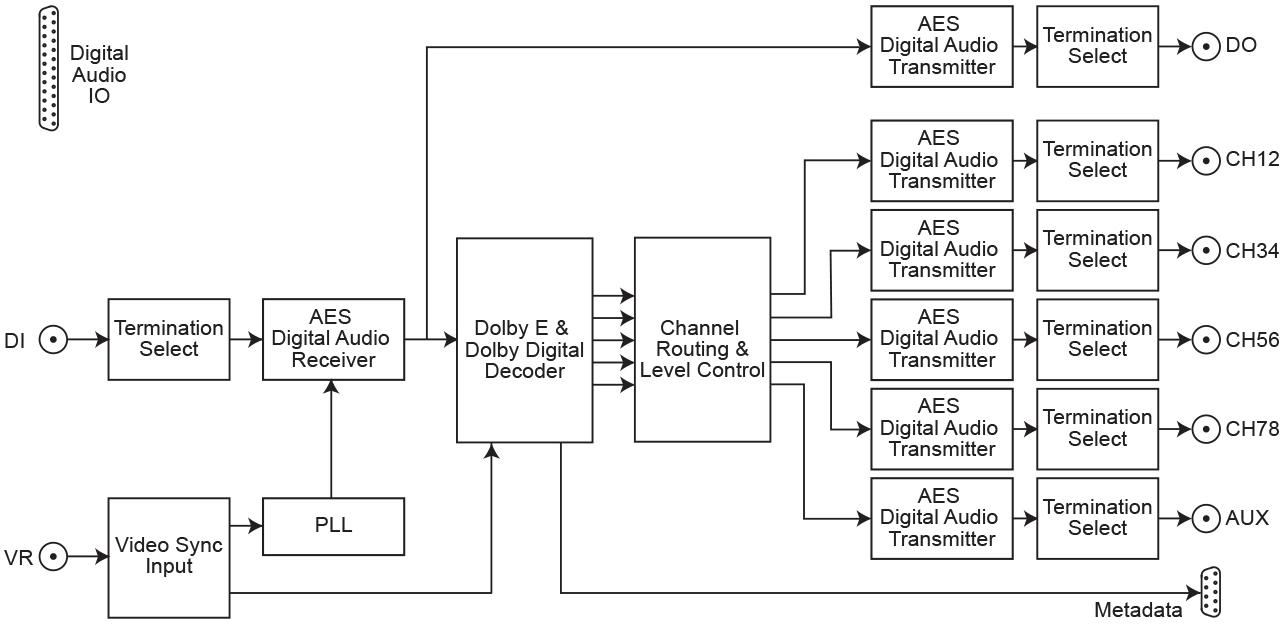 Sonifex Rb Dedd8 Dolby E Digital Decoder 8 Channel Genlock Wiring Diagram