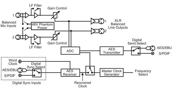 RB-DMA2 Diagram