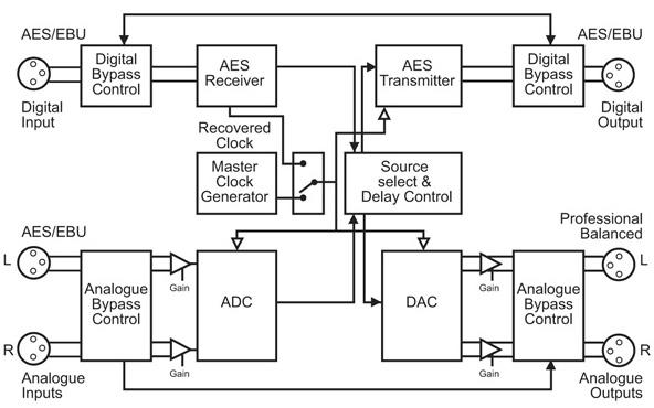 RB-DS2 Diagram