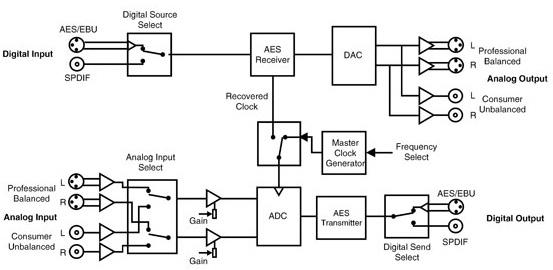 Sonifex RB-ADDA A/D and D/A Converter