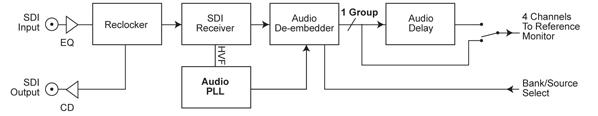 RM-HD1 Block Diagram