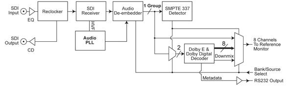 RM-HDE1 Block Diagram
