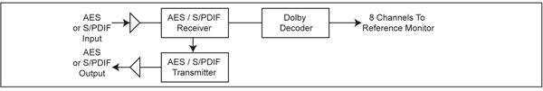 RM-E1B diagram