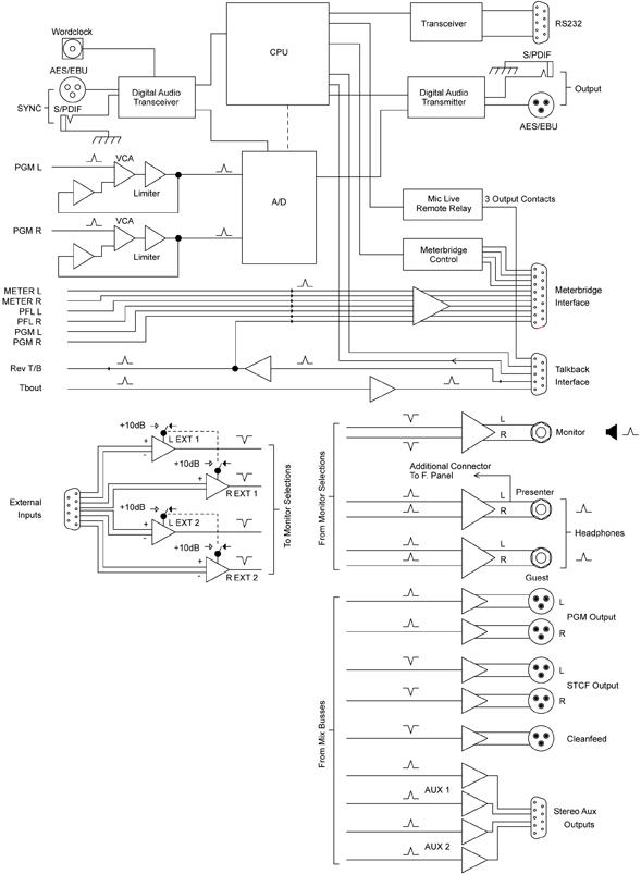 Analoges Rundfunkmischpult S1