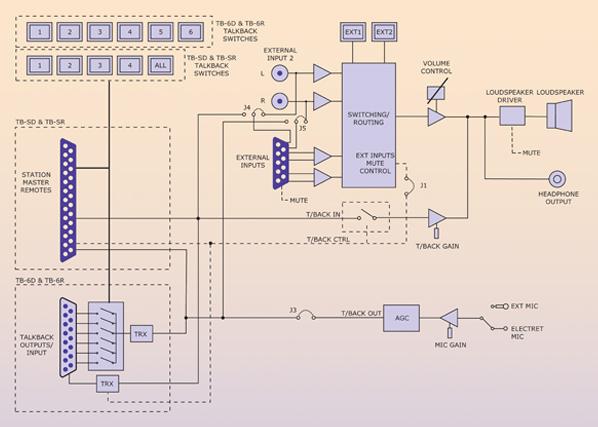 Talkback Diagram